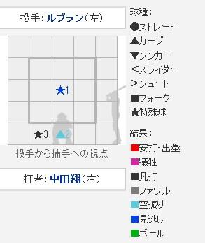 西武ライオンズ疾風伝~ヤフー ...